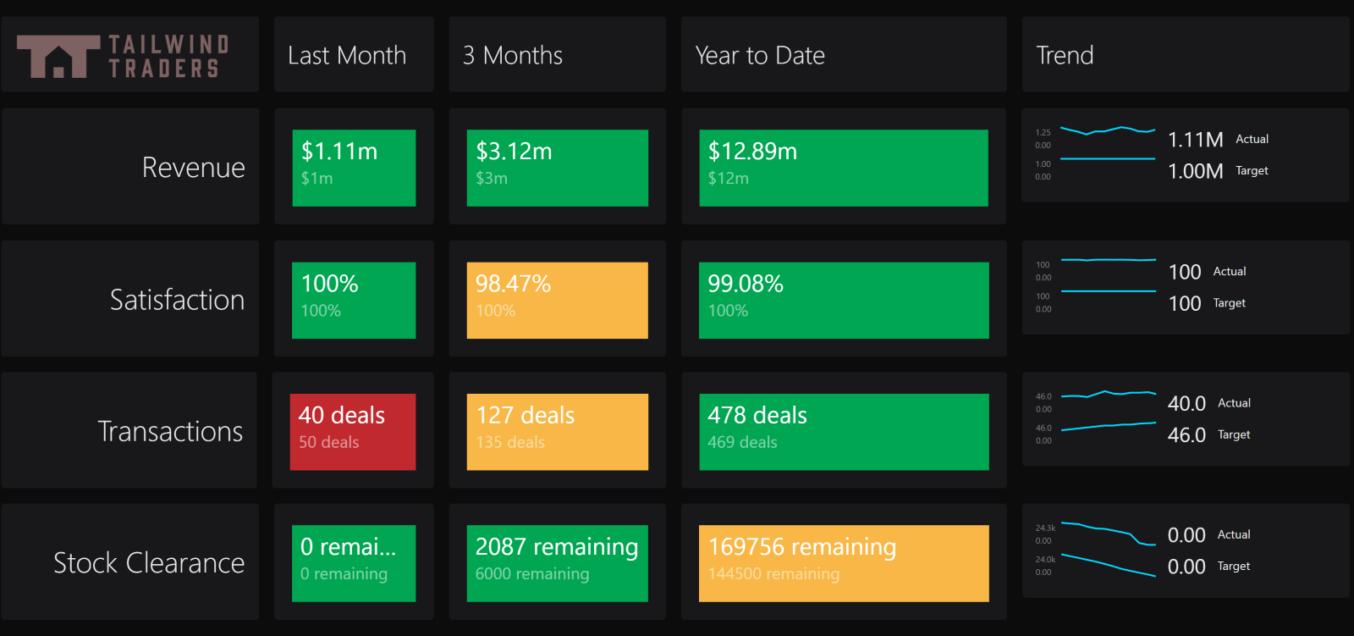 Business KPIs Dashboard SquaredUp