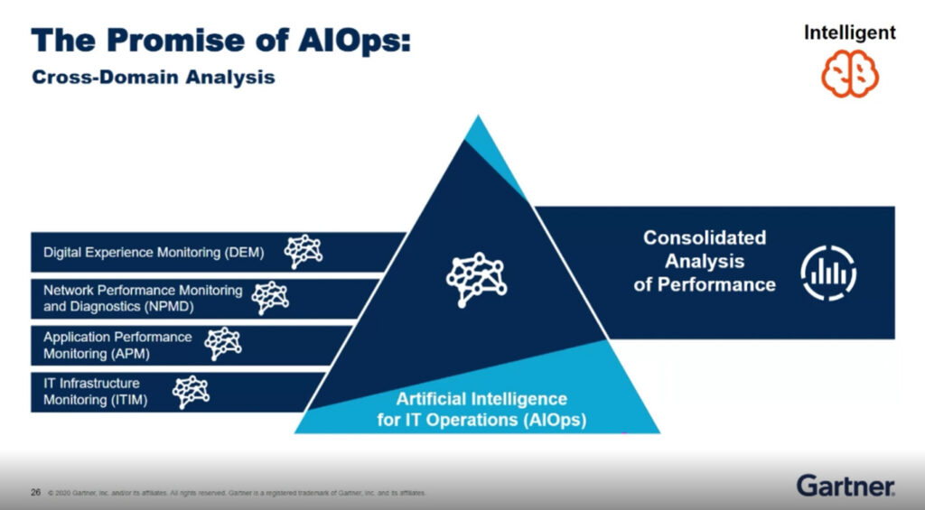 The promise of AIOps - Gartner