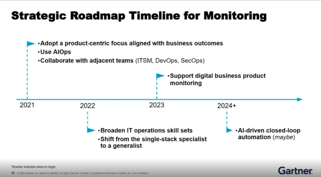 The roadmap to monitoring maturity