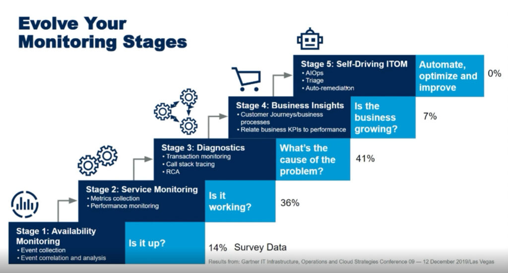 5 stages of monitoring maturity - Gartner