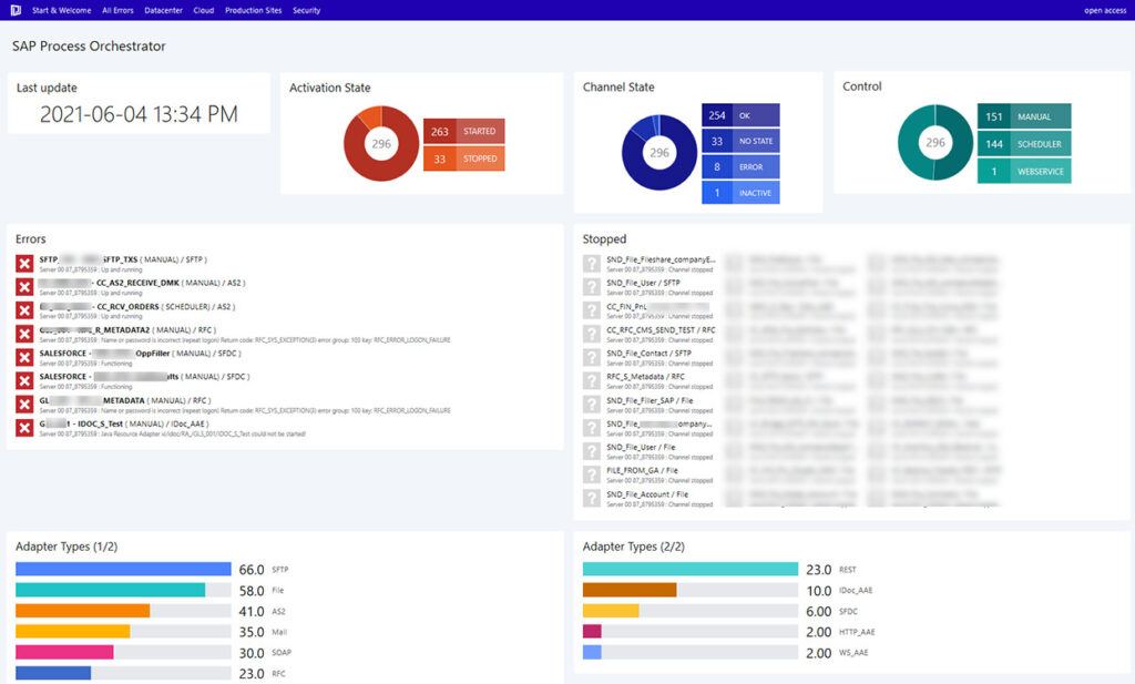 SAP Process Orchestrator Observability dashboard