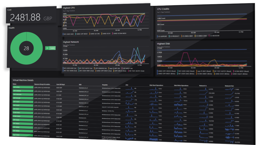 SquaredUp for Azure reduce downtime dashboard