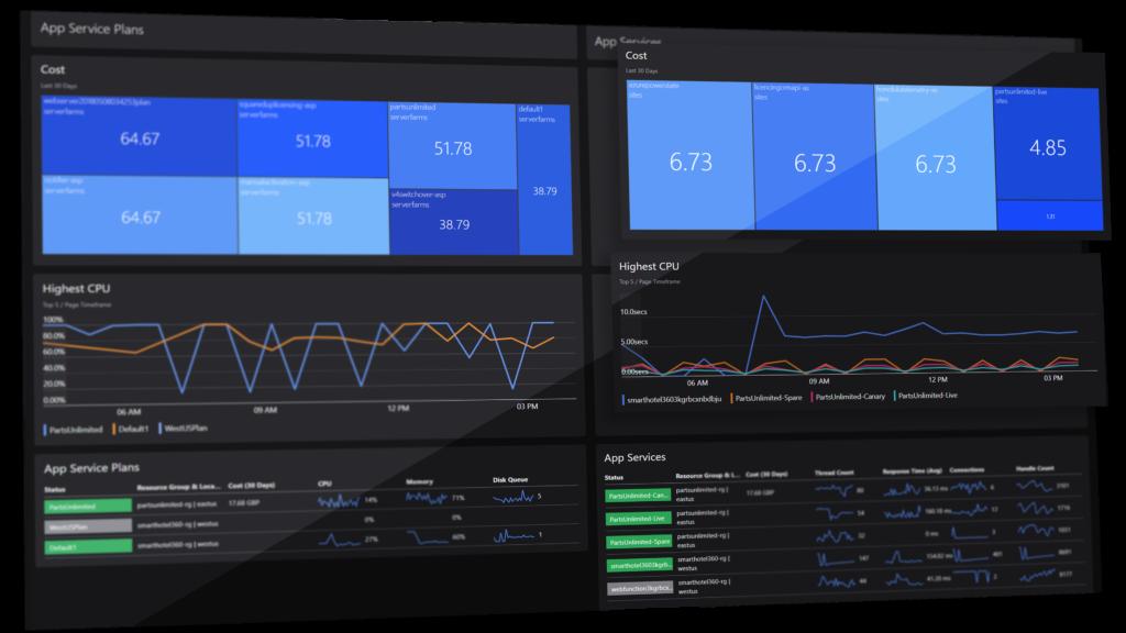 SquaredUp for Azure optimize performance dashboard