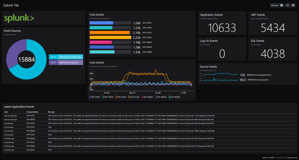 Splunk example dashboard