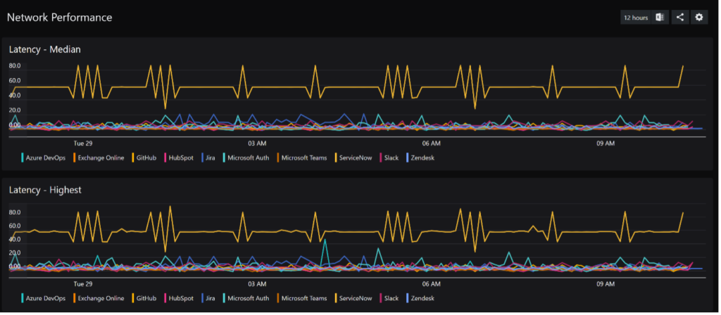 SquaredUp Integrations - azure network performance dashboard
