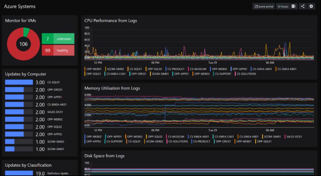 SquaredUp Integrations - azure sample dashboard