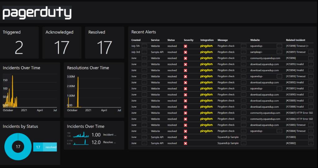SquaredUp Integrations - sample web api dashboard