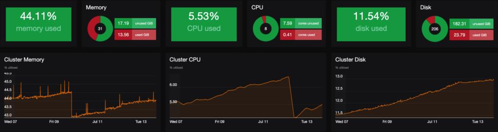 Kubernetes monitoring dashboard part 2 - memory, CPU and disk utilization