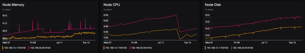 Kubernetes monitoring dashboard part 3 - visualizing nodes to identify cluster performance impact