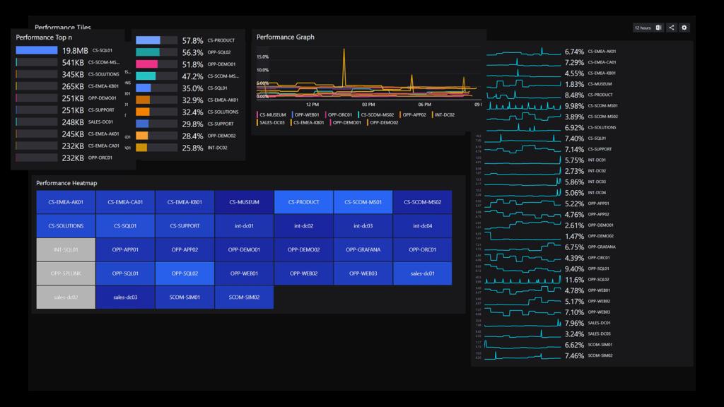 SquaredUp Integrations Performance