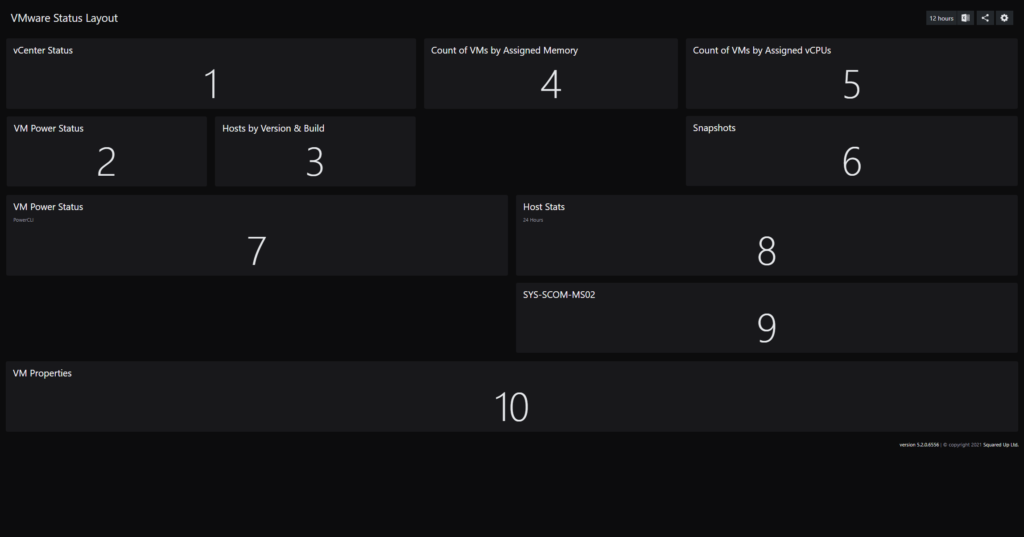The tile numbers for the VMWare sample dashboard