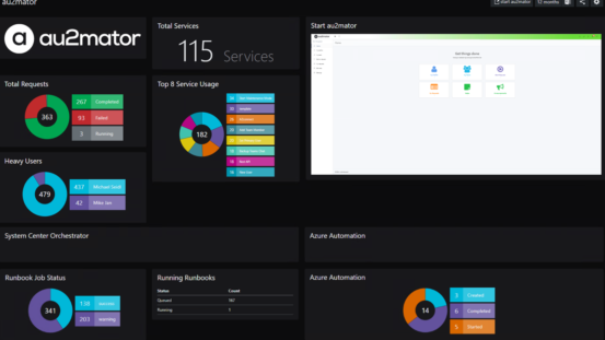 SquaredUp dashboard visualizing au2mator services, system center orchestration and Azure automation