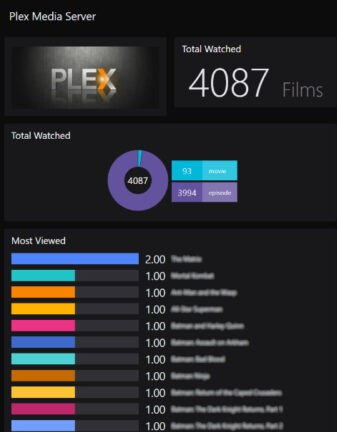 PLEX media server insights dashboard - Total watched and most viewed