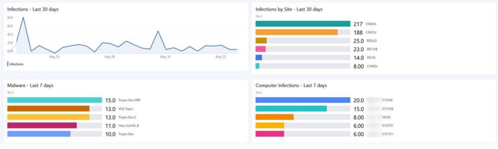 Symantec endpoint protection dashboard - infections, malware, computer infections