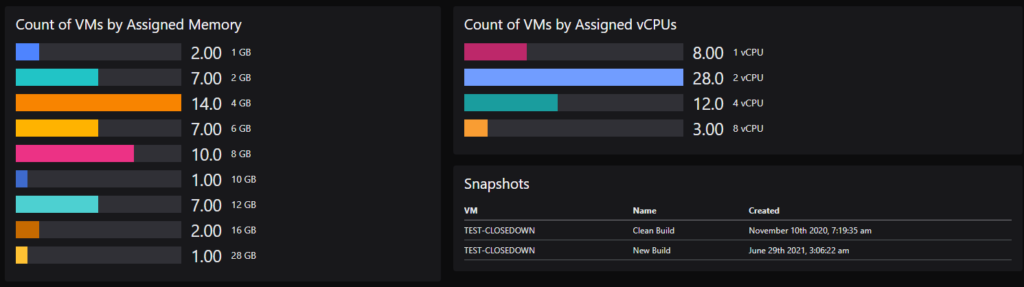 Count of VMs by assigned memory, assigned vCPUs, and Snapshots dashboard tiles 4 to 6