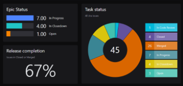 Release completion and task status from Jira dashboard