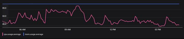 PowerShell timeseries line graph